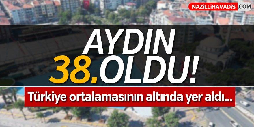 Aydın Türkiye ortalamasının altında yer aldı!