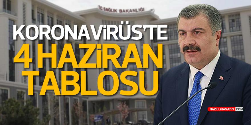 Türkiye'de son 24 saatte 988 kişiye Kovid-19 tanısı konuldu