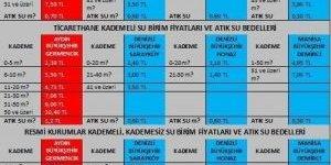 Germencik Belediye Başkanı Akın, Su Fiyatlarını Eleştirdi
