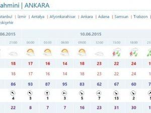 Meteorolojiden Ankara İçin Sağanak Yağış Uyarısı
