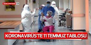 Türkiye'de Kovid-19 tedavisi tamamlananların sayısı 193 bin 217 oldu